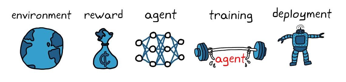 Figure4. Workflow du Reinforcement Learning