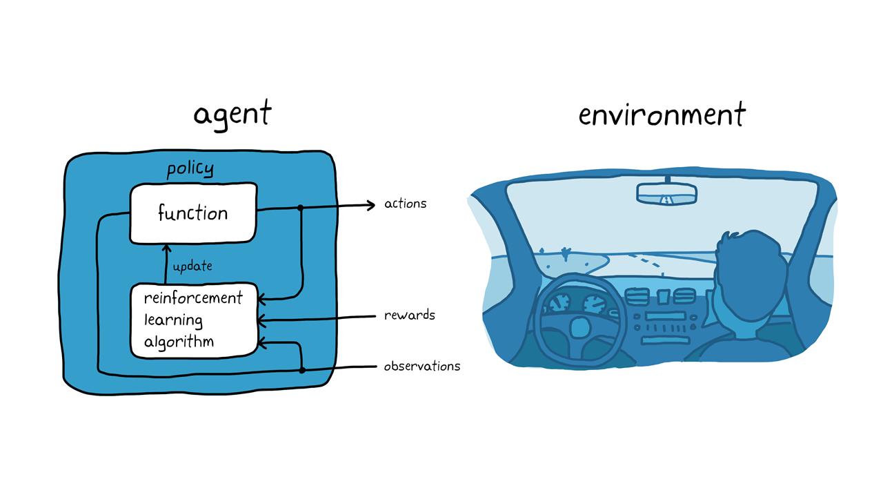 Figure3. Exemple de Reinforcement Learning: le stationnement autonome.