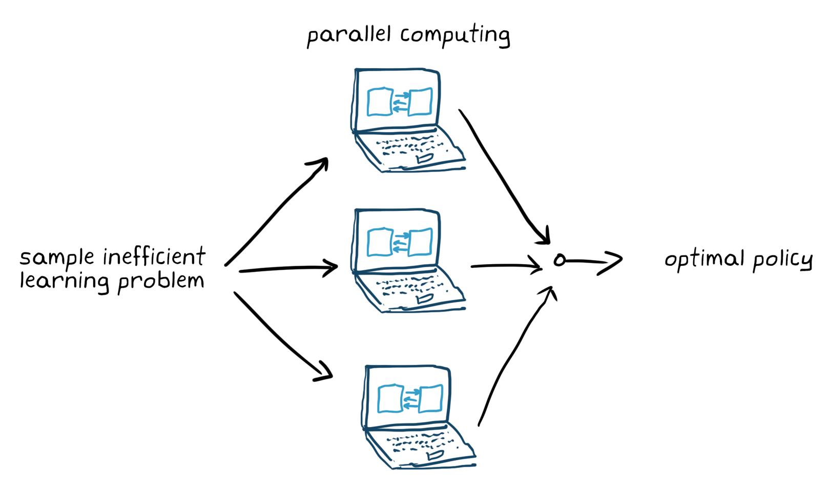 Figure5. Entraîner les modèles de Reinforcement Learningavec le calcul parallèle