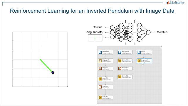 Utilisez Reinforcement Learning Toolbox et l'algorithme DQN pour réaliser l'inversion d'un pendule simple basée sur des images. Le workflow est le suivant: 1) créer l'environnement, 2) définir la représentation de la politique, 3) créer l'agent, 4) entraîner l'agent, et 5) vérifier la politique entraînée.
