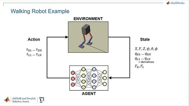 Utilisez MATLAB, Simulink et Reinforcement Learning Toolbox pour entraîner des politiques de contrôle de robots humanoïdes avec le Deep Reinforcement Learning.