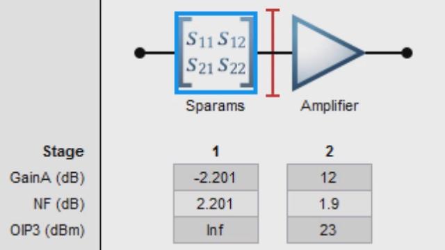 Créez une cascade de composants RF avec RFToolbox et analysez le bilan de liaison en termes de facteur bruit, de gain et d'IP3.