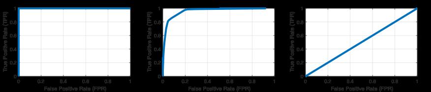 Courbes ROC calculées avec la fonction perfcurve pour (de gauche à droite) un classificateur parfait, un classificateur standard et un classificateur qui ne fait pas mieux qu'une supposition aléatoire.
