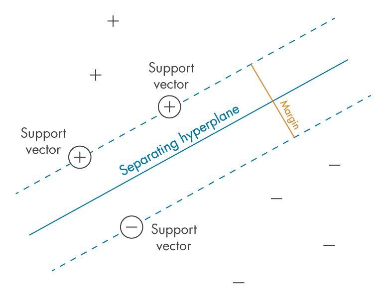 Figure1: Définir la «marge» entre les classes: le critère que les SVM cherchent à optimiser.
