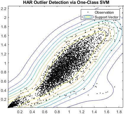 Détection des valeurs aberrantes HAR par une SVM à classe unique