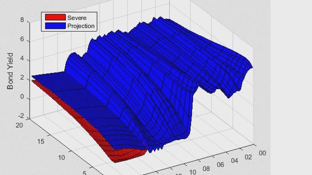 Utilisez MATLAB pour la modélisation de courbes de rendement, pour la modélisation macroéconomique et pour les stress tests.