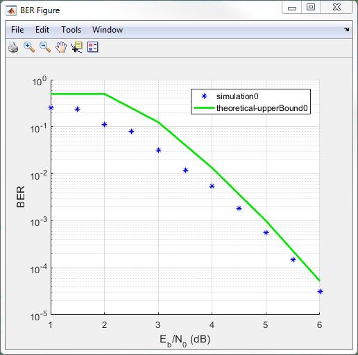Analyze bit error rate (BER) performance of communications
