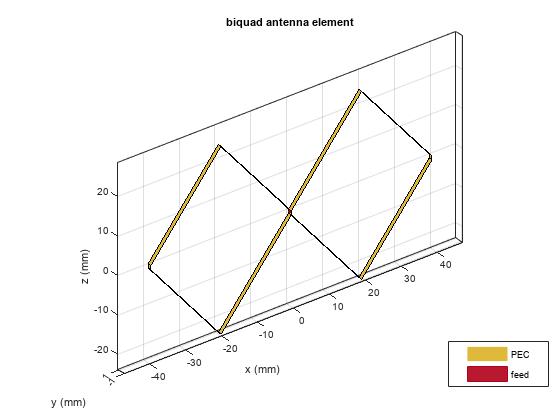 Create biquad antenna - MATLAB - MathWorks France