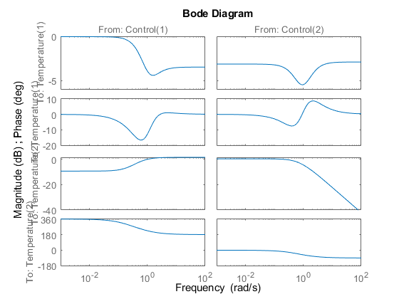 Frequency Response of a MIMO System - MATLAB & Simulink
