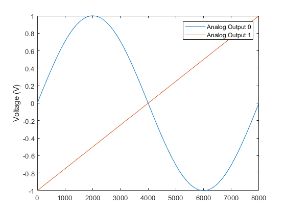 Analog Signal Generation Matlab Simulink Mathworks France