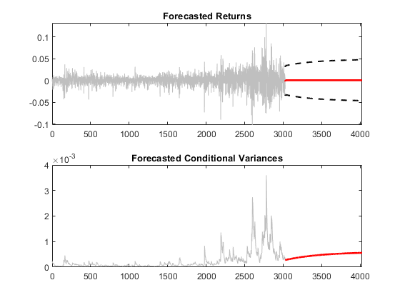 Forecast Conditional Mean and Variance Model - MATLAB