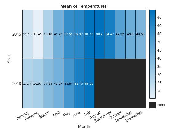 Create Heatmap from Tabular Data - MATLAB & Simulink