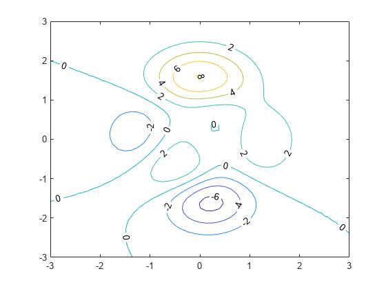 Label contour plot elevation - MATLAB clabel - MathWorks France