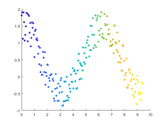Scatter plot - MATLAB scatter - MathWorks France