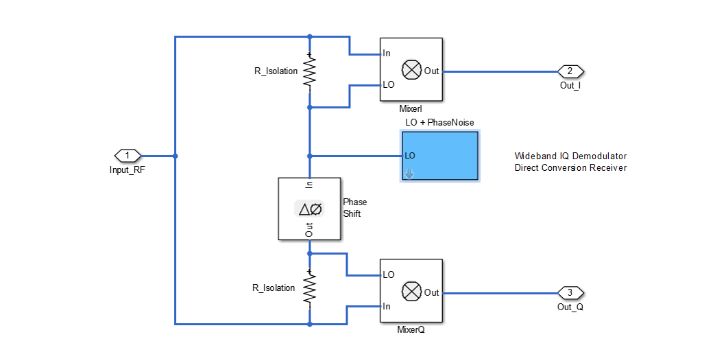 Modeling and Testing an LTE RF Receiver - MATLAB & Simulink