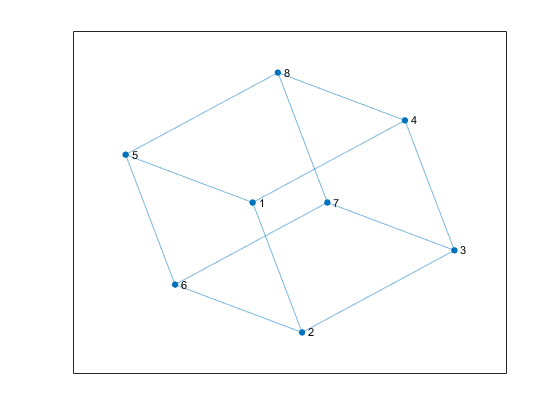 Change layout of graph plot matlab layout mathworks france layouthsubspace ccuart Gallery