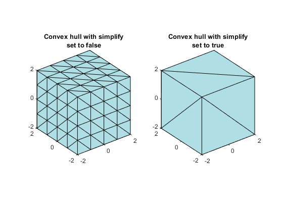 Computing the Convex Hull - MATLAB & Simulink - MathWorks France