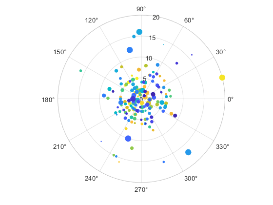 Plotting in Polar Coordinates - MATLAB & Simulink - MathWorks France