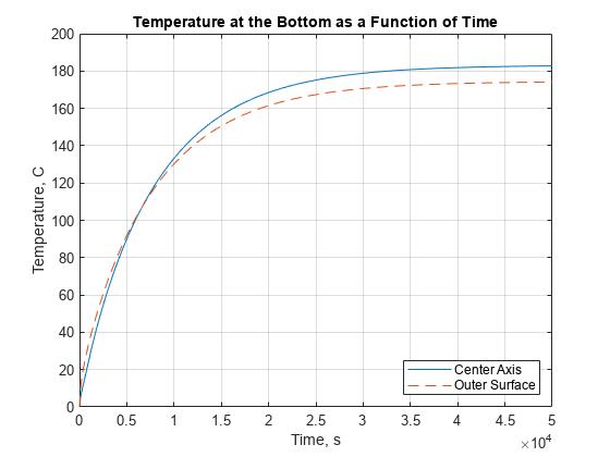 Heat Distribution in Circular Cylindrical Rod - MATLAB ...