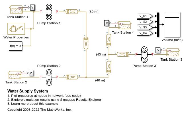Water Supply System - Matlab  U0026 Simulink