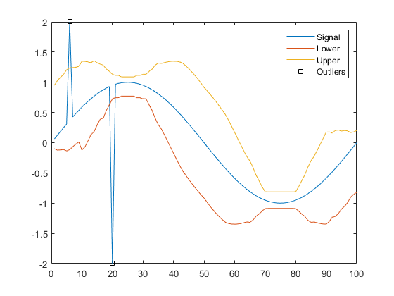 how to find linearly independent columns of a matrix matlab