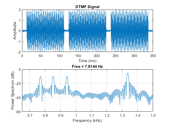 Practical Introduction to Time-Frequency Analysis - MATLAB
