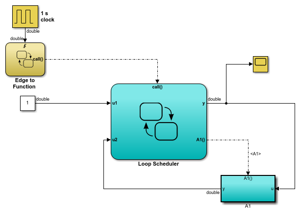 Activate a Stateflow Chart by Sending Input Events ...