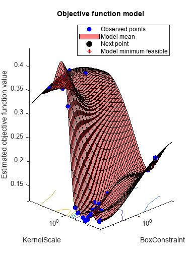 Bayesian optimization results - MATLAB - MathWorks France