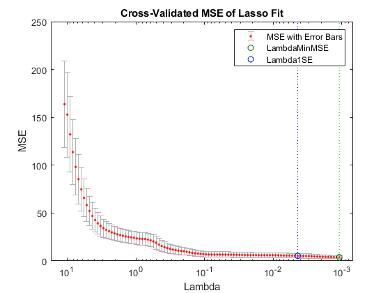 lasso or elastic net regularization for linear models - matlab lasso