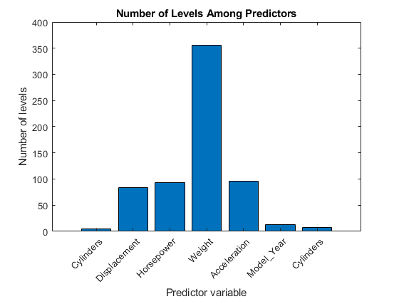 Select predictors for random forests matlab simulink mathworks the continuous variables have many more levels than the categorical variables because the number of levels among the predictors vary so much ccuart Image collections