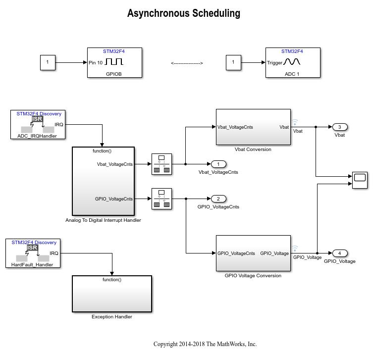 Convert analog signal on ADC input pin to digital signal - Simulink