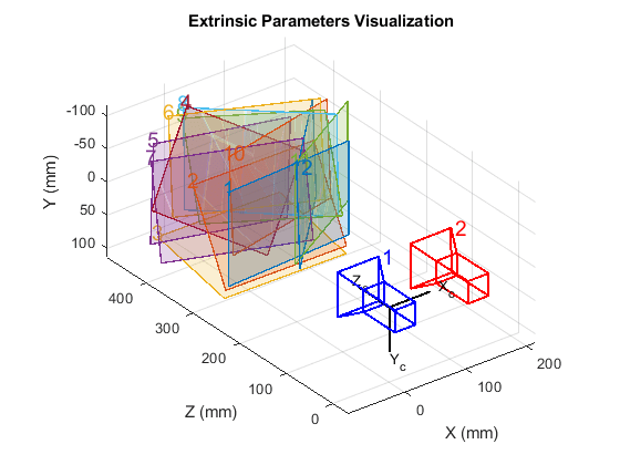 Depth Estimation From Stereo Video - MATLAB & Simulink