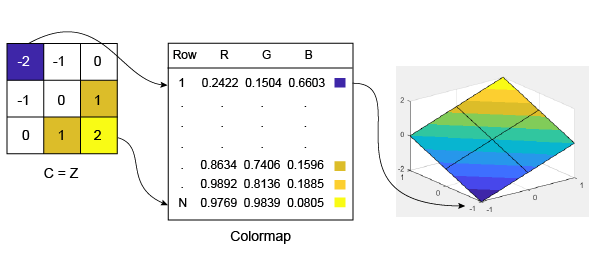 How Surface Plot Data Relates to a Colormap - MATLAB