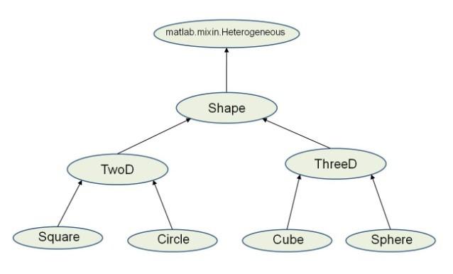 designing heterogeneous class hierarchies matlab simulink