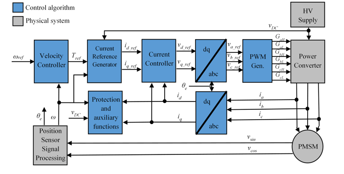Permanent Magnet Synchronous Machine Field-oriented Control - Simulink