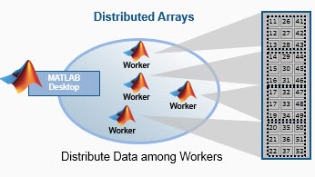 Support for Distributed Arrays