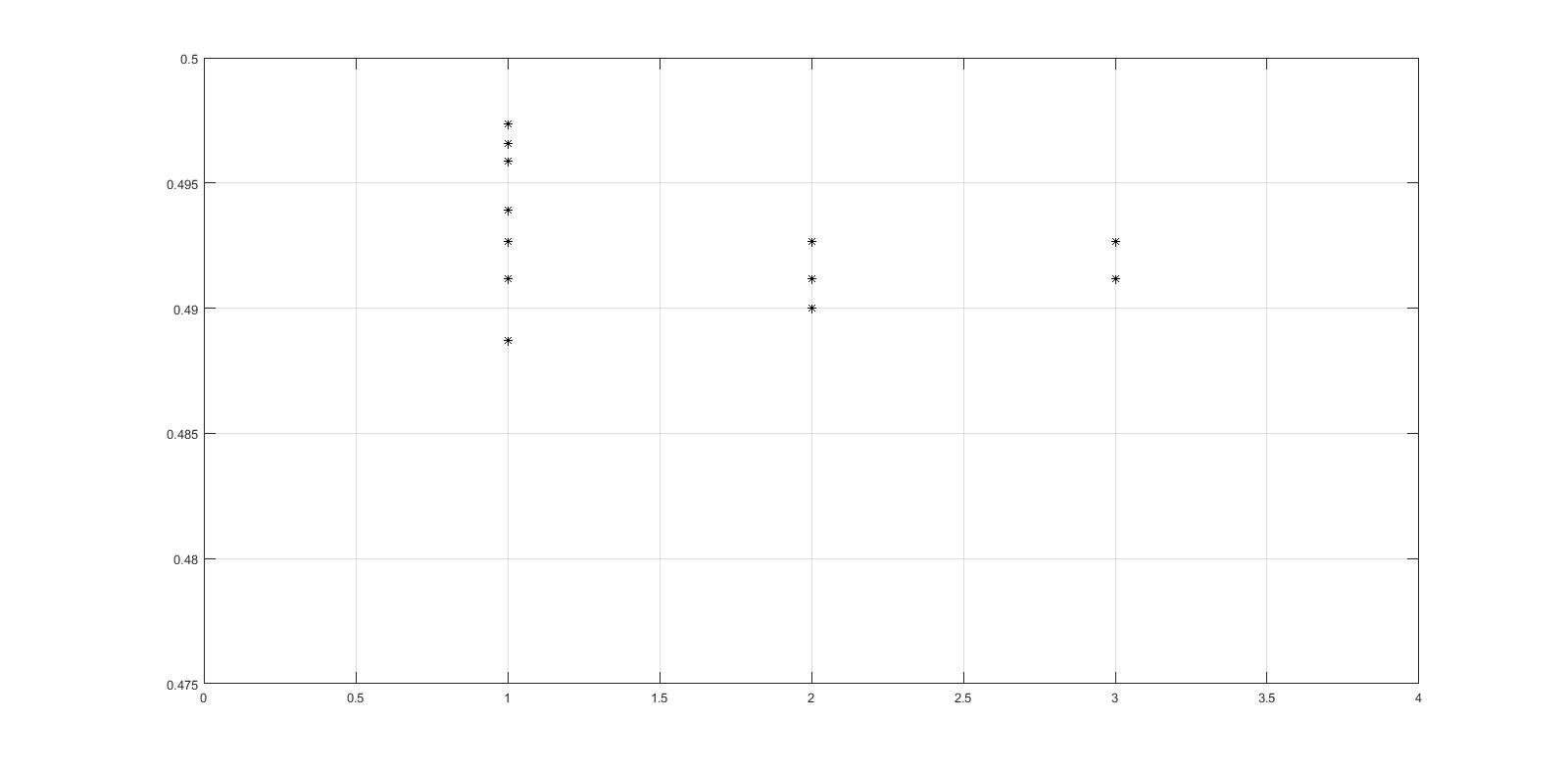 How can i plot single x value of type string against multiple y ive tried with plot and this is how i want to present the result datas but instead of 1 2 and 3 itu should be 40 repetitions 10 repetitions ccuart Image collections