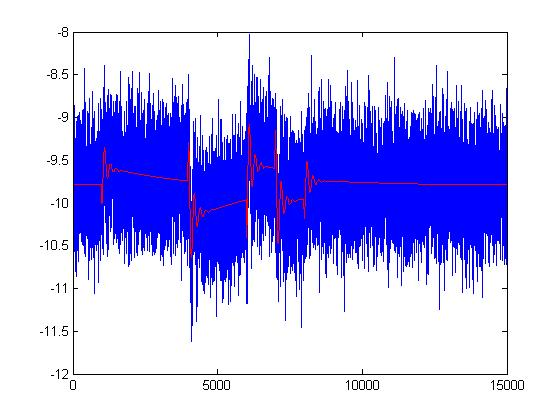 Remove high frequency noise - MATLAB Answers - MATLAB Central