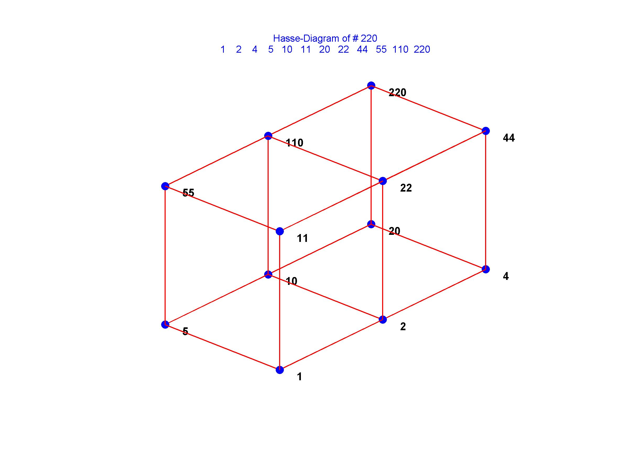 Hasse diagram file exchange matlab central hasse diagram ccuart Images