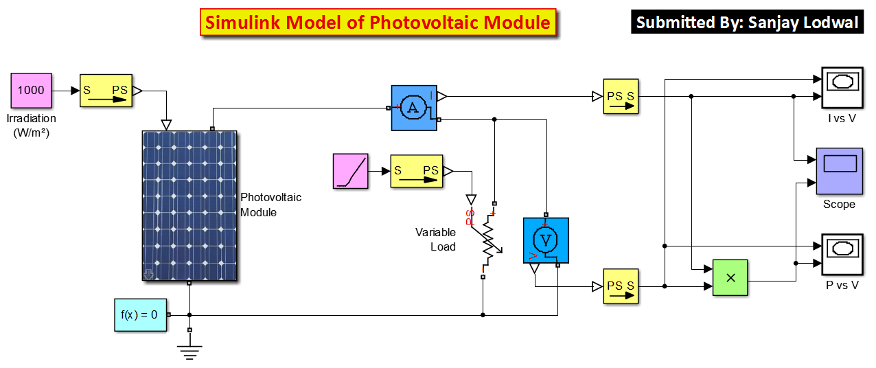 Simulink Model Of Photovoltaic Module File Exchange Matlab Central