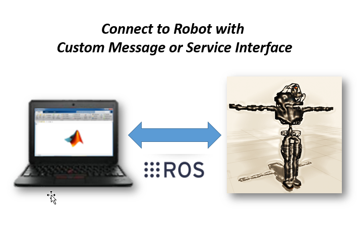 Robotics System Toolbox Interface for ROS Custom Messages - File
