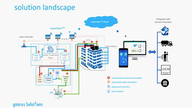 Learn about waterSenz, an integrated digital water management solution for small-to-large residential and commercial complexes from Gnarus.
