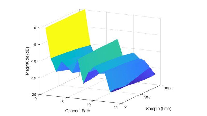 Gains de trajet du modèle de canal TDL.