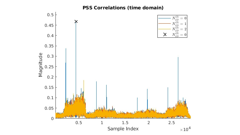 Décodage BCH et analyse du bloc MIB.