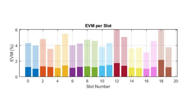 Performances EVM d'un émetteur RF 5GNR.