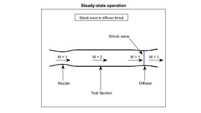 Visualisation de la section de test d'une soufflerie supersonique.