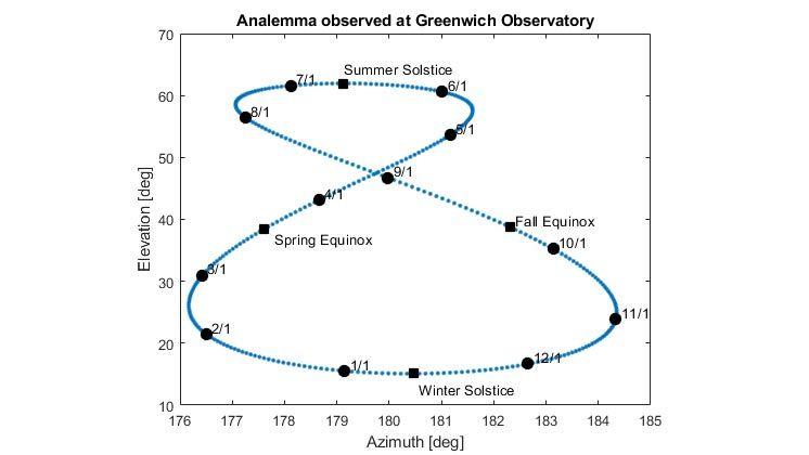Tracé de l'analemme du Soleil observé à l'Observatoire de Greenwich.