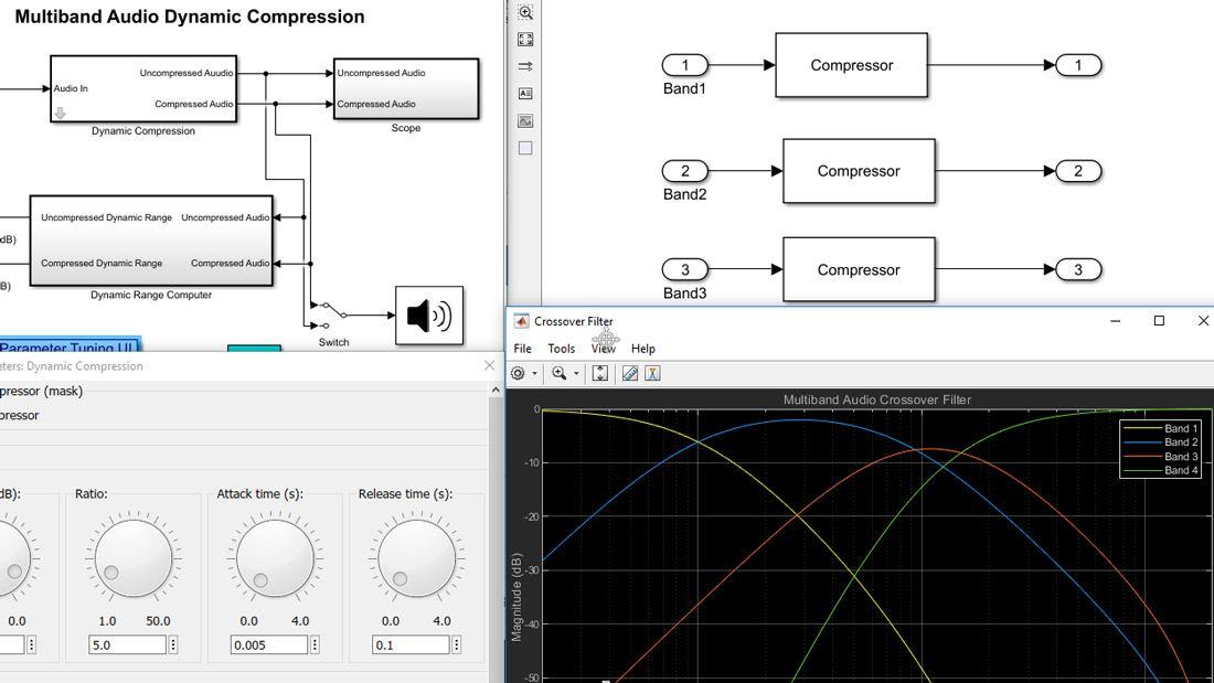 Visualisation composée d'un modèle Simulink, avec des blocs et des sous-systèmes à différents niveaux dans la hiérarchie du modèle, un tracé d'une réponse de filtre et une interface utilisateur comprenant des touches interactives pour régler les différentes valeurs des paramètres.