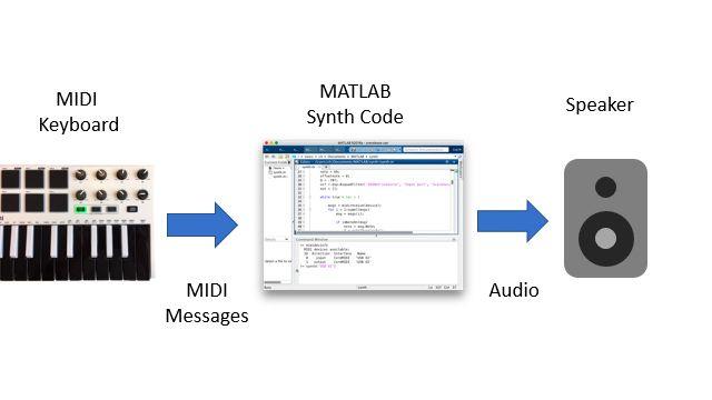 Schéma-blocs montrant un contrôleur de clavier MIDI qui envoie des messages MIDI à une session MATLAB, qui, à son tour, traite les messages, synthétise les formes d'onde des notes et lit les échantillons générés via un haut-parleur.