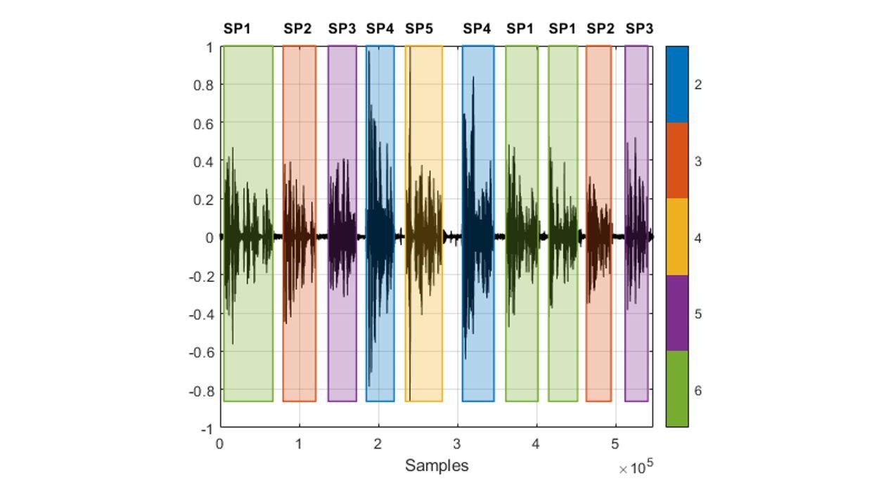 Forme d'onde d'enregistrement de parole avec des segments entrelacés prononcés par des locuteurs différents. Les couleurs indiquent quel locuteur est en train de parler dans chaque région de parole détectée.